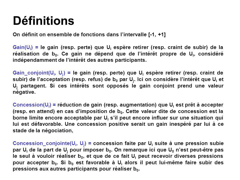 Définitions On définit on ensemble de fonctions dans l'intervalle [-1, +1]